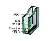 2枚のガラスの間に乾燥した空気を封入したペアガラスを採用。高断熱・遮音性に優れています。