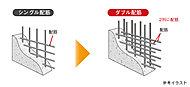 外壁や戸境壁などには鉄筋を2列に組むダブル配筋を採用しました。シングル配筋に比べて高い強度を発揮し、優れた耐久性を実現しています。