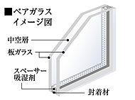リビング・ダイニング及び全居室の窓には断熱効果の高いペアガラスを採用。外気温の影響を受けにくいため、冷暖房効率が高く省エネ効果が期待できます