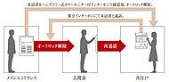メインエントランスに採用したオートロックシステムは、各住戸内の録画機能付きハンズフリーインターホンと連動。