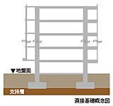 地盤面よりすぐ下に強固な支持地盤があるため、コンクリート杭の必要がない直接基礎を採用。強固な地盤のみに適用される工法で建物を支えています。