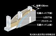 内部に石膏系の芯材とグラスウールを充填した乾式耐火遮音間仕切壁を採用。遮音性に配慮しています。
