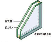 2枚の板ガラスの間に乾燥した空気を密封することにより、高い断熱効果を発揮します。結露の防止や冷暖房の効率を向上させる効果があります。