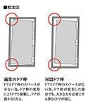 地震時の揺れによって玄関ドアが変形した場合でも、ドアが開き避難路を確保できるよう、ドアとドア枠の間に隙間を設けた対震ドア枠を採用しています。