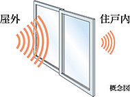 外部からの騒音を抑制し、快適な暮らしを実現するために、遮音性能を備えた高性能サッシを採用しています。※一部除く。