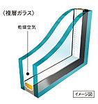 複層ガラスによって熱の侵入や放出を抑え冷暖房効率を高めると同時に、ガラス面の結露も抑えます。