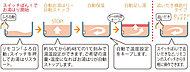 好みの温度でお湯張り開始、追い焚き、保温、湯温設定など、ボタンひとつで操作できるリモコンパネルを装備。