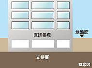 地盤が良好で杭が不要な直接基礎構造は、安定した地盤で建物全体を支える工法です。