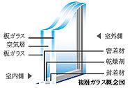 2枚のガラスの間に空気層をはさむことによって、断熱性を向上。暖房効果をあげることはもちろん、結露の発生を抑えます。(共用部は除く)