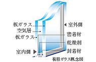 2枚のガラスの間に空気層をはさむことによって、断熱性を向上。暖房効果をあげることはもちろん、結露の発生を抑えます。(共有部は除く)