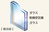 2枚の板ガラスの間に空気層を設けたペアガラスを採用。断熱性に優れ、冷暖房費を節約でき、省エネにも貢献します。