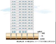 基礎構造は、綿密な地盤調査により検出した、地下約46~50m、N値60の硬い支持層に11本の場所打ちコンクリート杭を打設。※1