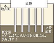 当建築は地下の支持層までに導入するように、約12~14mのコンクリート杭を39本打設。耐力・耐震性の高い堅牢な基礎を構築しています。