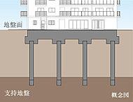 現地は、地表より約20m以深に固い地盤があります(N値60以上)。この固い地盤に36本の杭を打ち込みます。