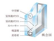 全ての窓には2枚のガラスの間に中空層を設けた複層ガラスにより、優れた断熱効果を発揮。冷暖房効率の向上、ガラス面の結露抑制にも効果を発揮します
