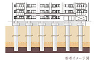 """固い地盤に""""58本の杭""""を打ち込むため、揺れに強く安定した地下構造が実現されます。※本構造図は、イメージであり実物とは異なります。"""