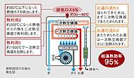 従来は捨てていたガス燃焼時の排熱を二次熱交換器で再利用(潜熱回収)してお湯をつくり、給湯に利用する「エコジョーズ」。