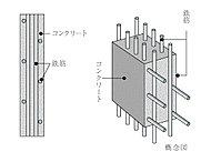 床スラブや壁は、コンクリート内に鉄筋を二重に組み上げるダブルチドリ配筋(一部ダブル配筋)とし、高い構造強度を発揮します。