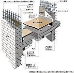 床スラブや妻壁、戸境壁は、コンクリート内に鉄筋を二重に組み上げるダブル配筋(一部ダブルチドリ配筋)とし、高い構造強度を発揮。