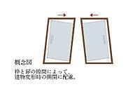 玄関ドアにはドア枠と錠前部に特殊なクリアランス(隙間)構造を採用し、ドア枠に多少の変型が生じても扉を開放できるように配慮しています。