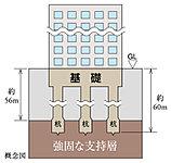 当建物は地下約56mの支持層まで達するように、約60mの場所打ちコンクリート杭を10本打設。耐力・耐震性の高い堅牢な基礎を構築しています。