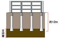 基礎とは建物の荷重を受けて支え、その力を支持地盤に伝達する最下部の構造体。強固な支持層に48本の杭を打ち込んでいます。