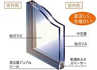 密封された中空層によって、断熱性能はフロート板ガラスの約2倍。暖房負荷を軽減します。