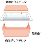発砲ポリスチレン断熱材で断熱。5.5時間たっても温度低下は2.5℃以内。沸かし直しが減らせる浴槽です。