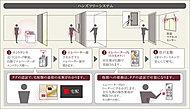 エントランス・エレベーター前・行き先ボタン・玄関は、4ヶ所のロックシステムを採用。玄関以外はハンズフリータグを検知させるだけでロック解錠。