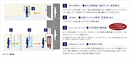 ノンタッチキーによる、集合玄関とエレベーターホールでの二重チェック機能。