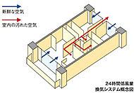 浴室暖房乾燥機の24時間換気機能と自然給気口によって住戸内に微量な換気の流れをつくり、常に新鮮な空気を取り込み快適な室内環境を実現します。