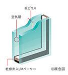 バルコニーの開口部には、断熱性にすぐれた複層ガラスを使用しています。高い断熱性を発揮し、結露の発生を抑止します。