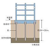 杭の先端を地下の固い地盤(支持層)に到達させ、建物をしっかりと支えます。安定した地盤と強固な杭基礎で信頼性の高い基礎構造を実現。