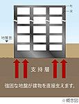 直接基礎は基礎全体で建物を支えるため、耐震性・安定性に優れており、建物を末永く安全に保ちます。
