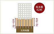 綿密な地盤調査を行い、地中約32m~34mの支持層に建物を支える杭基礎を採用しています。(住棟、立駐のみ)