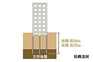 綿密な地盤調査を行い、地中約16m(南棟)と約23m(東棟)の支持層に建物を支える杭基礎を18本採用しています。