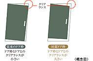 玄関ドア枠と扉の間に適度なクリアランスを設けることで、地震によるドア枠の変形が起こった場合でも扉の開閉に支障が少ないように配慮。