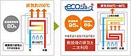 エコジョーズは潜熱回収(コンデンシング)技術で、今まで捨てられていた排気熱を利用することにより、熱効率が大幅にアップ。