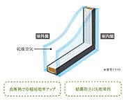 住戸内のサッシュには。2枚の板ガラスの間に乾燥空気を封入したペアガラスを採用。優れた断熱性により冷暖房効率を高め、結露防止などにも力を発揮。