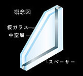 住戸内のサッシュには、2枚の板ガラスの間に乾燥空気を封入したペアガラスを採用。優れた断熱性により冷暖房効率を高め、結露防止などにも力を発揮。