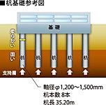 基礎設計の前に、地質調査を行い支持地盤の位置を確認します。