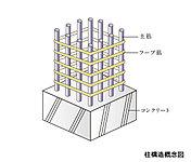 主要な柱には継目が溶接された溶接閉鎖型(一部を除く)のフープ筋を採用しています。※機械式駐車場、外構などは除く