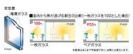 断熱性能を発揮し、窓から逃げる暖房熱の量を減らし、暖房負荷を軽減します。※数値はあくまで性能値であり、実際とは異なります。