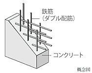 主要な壁・床の鉄筋は、コンクリート内に鉄筋を2列で配筋したダブル配筋を採用。
