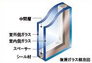 2枚のガラスの間に設けた空気層が断熱性を高め、冬の暖房効果を上げるとともに結露の発生も抑えます。