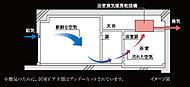 浴室換気暖房乾燥機を利用し、住戸内にかすかな気流を発生させます。