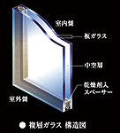 冷暖房効率の向上と省エネに配慮した仕様。二枚のガラスの間に中空間を設け、断熱性能を高めた複層ガラスを全窓に採用。