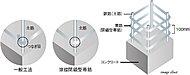 耐震性と安全の高さはさまざまな実験データと実績で立証されている鉄筋コンクリート(RC)造を採用。