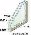 2枚のガラスの間に中空層を持たせた複層ガラスを住戸の窓ガラスに採用。※一部除く