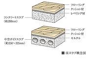 室内に突き出る小梁をなくすことにより、すっきりした居住空間を確保。※遮音性を保証するものではありません。